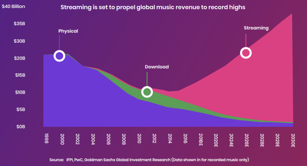 Streaming growth exponentially exceeds physical sales and downloads